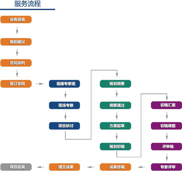 服务流程_武汉远莱规划设计有限公司